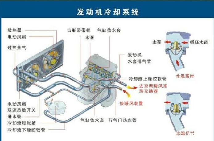 汽车冷却系统的作用、工作原理及故障诊断、维护