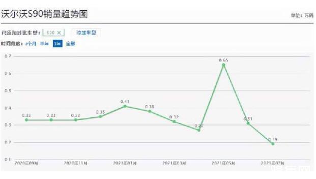 曾能买北京一套房,现降到32万卖不动,这豪车经历了什么
