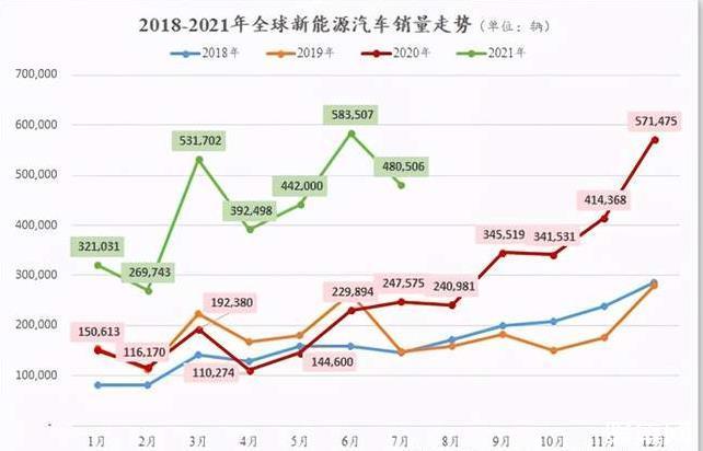 7月全球新能源:大众ID.4反超比亚迪汉EV,时隔14个月比亚迪重回榜首