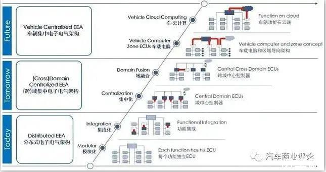 域控制器扮演汽车电子电气架构升级的关键角色