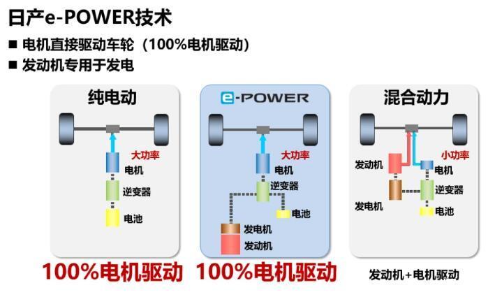 加快实施电驱化战略推进碳中和 日产将主攻两大支柱路线