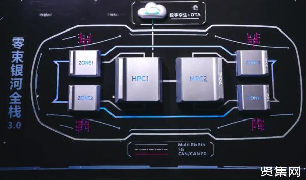 上汽零束与创时联合开发银河全栈3.0舱驾一体HPC