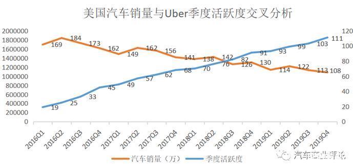 网约车改变了人们的出行,约10%的乘用车需求被网约车替代