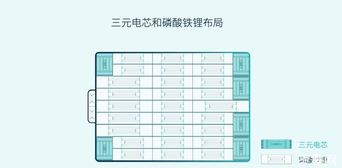 蔚来三元铁锂标准续航电池包(75kWh)正式发布,成为全球首家将三元铁锂技术量产的车企