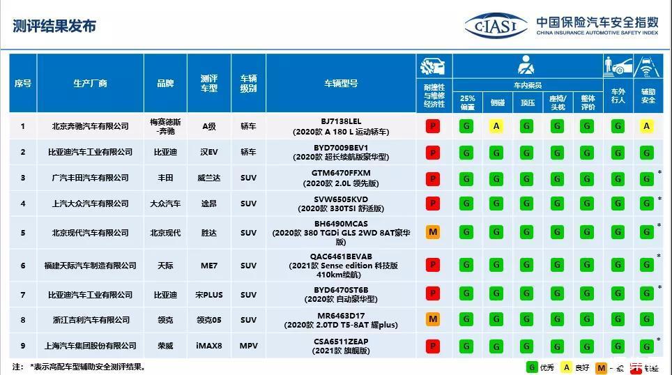 中国保险汽车安全指数发布九款车型测评结果,谁最差