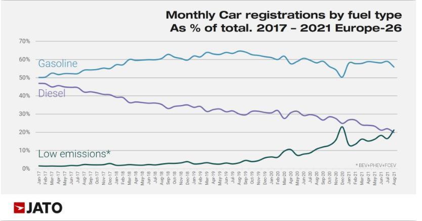 欧洲电动和混动汽车8月销量首次超过柴油车