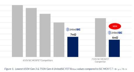 UnitedSiC推出九个750V SiC器件 导通电阻最低达6mΩ