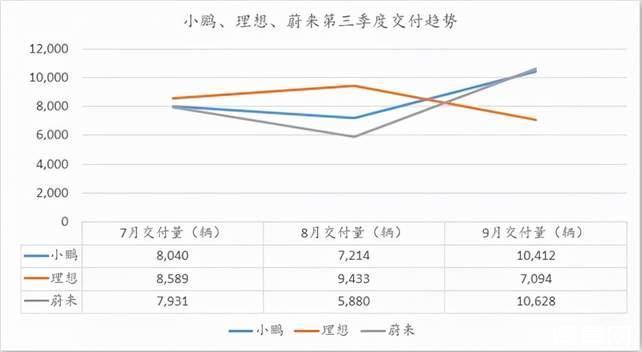 """小鹏反超蔚来、理想拿下""""第三季度交付量冠军"""",比的是更脚踏实地"""