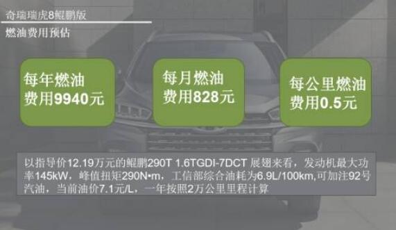 月均最少花费仅1457元,全新瑞虎8鲲鹏版用车成本解析