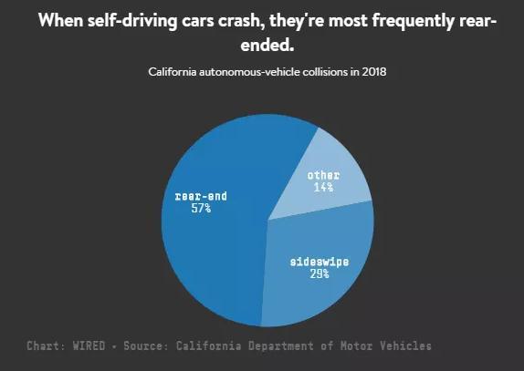 自动驾驶汽车发生追尾事故,为什么却要司机承担责任