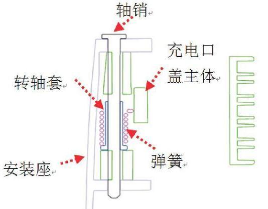 新能源车充电口盖组成及设计要求
