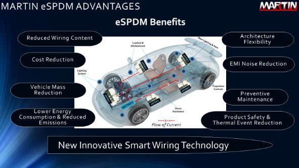 Martin推出其全新eSPDM智能布线技术 降低车辆成本