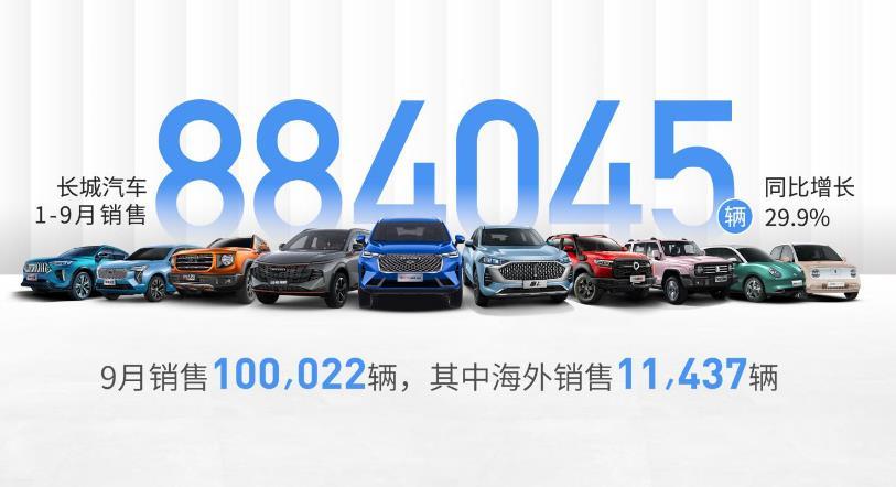 长城汽车9月销量破十万辆,海外板块表现亮眼